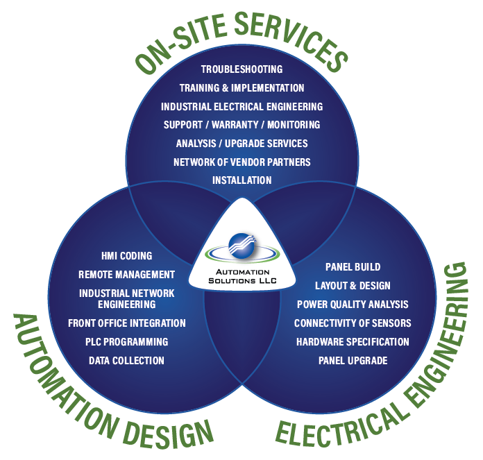 Automation Solutions Full Services Diagram